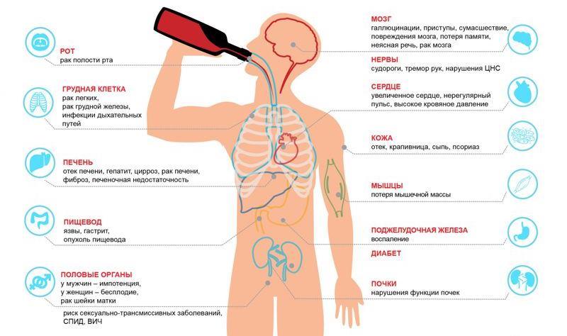 Отек головного мозга от алкоголя